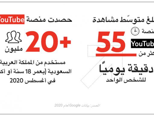دراسة جديدة من YouTube تبيّن أنّ السعوديين يفضّلون مشاهدة المحتوى المحلي على المنصة